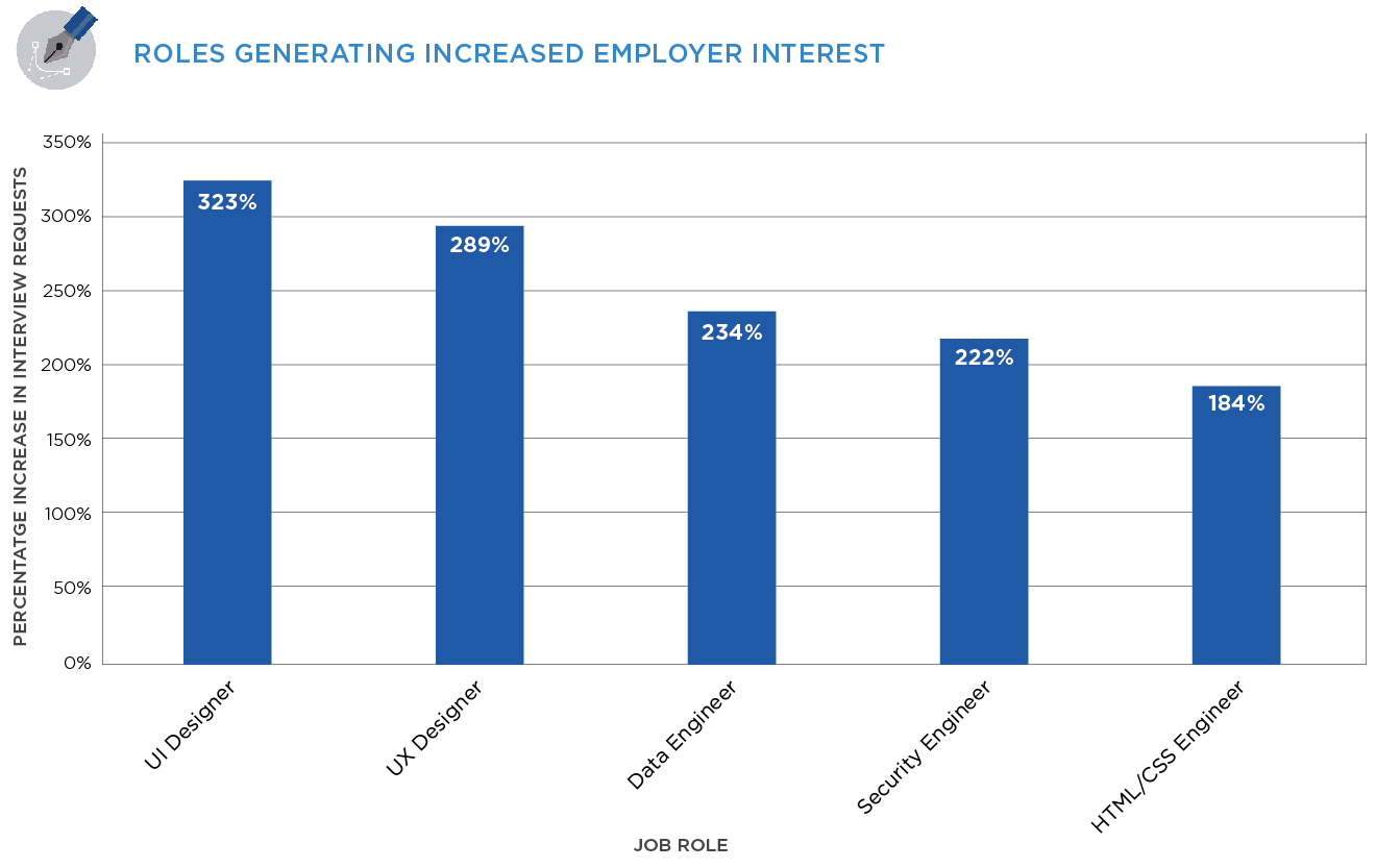 Roles Generating Increased Employer Interest