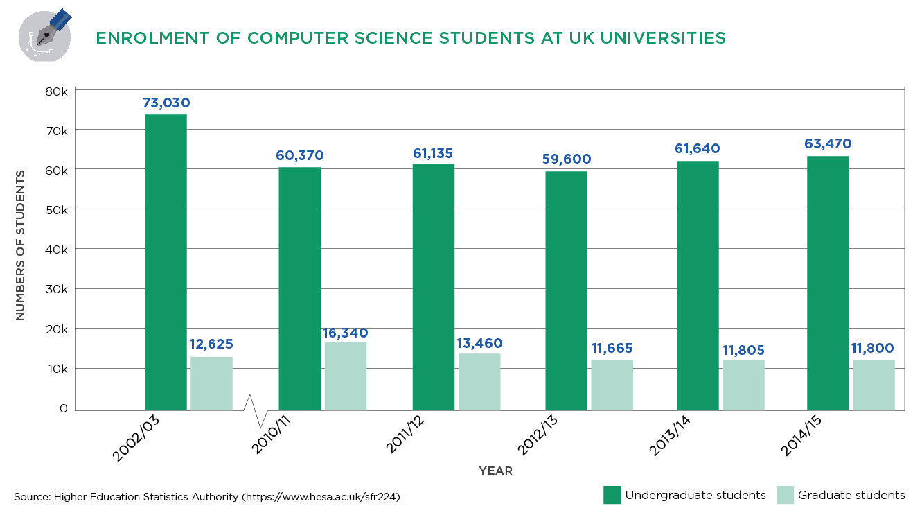 Computer Science Enrolment in the UK