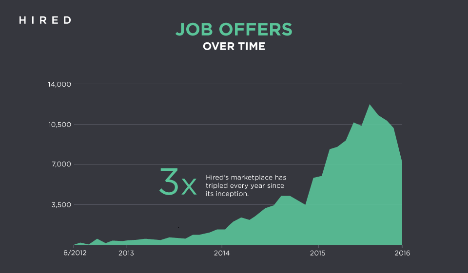 Hired's marketplace growth