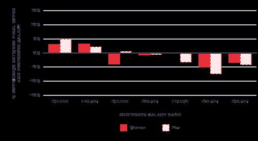 Preferred Salary vs Offer Salary