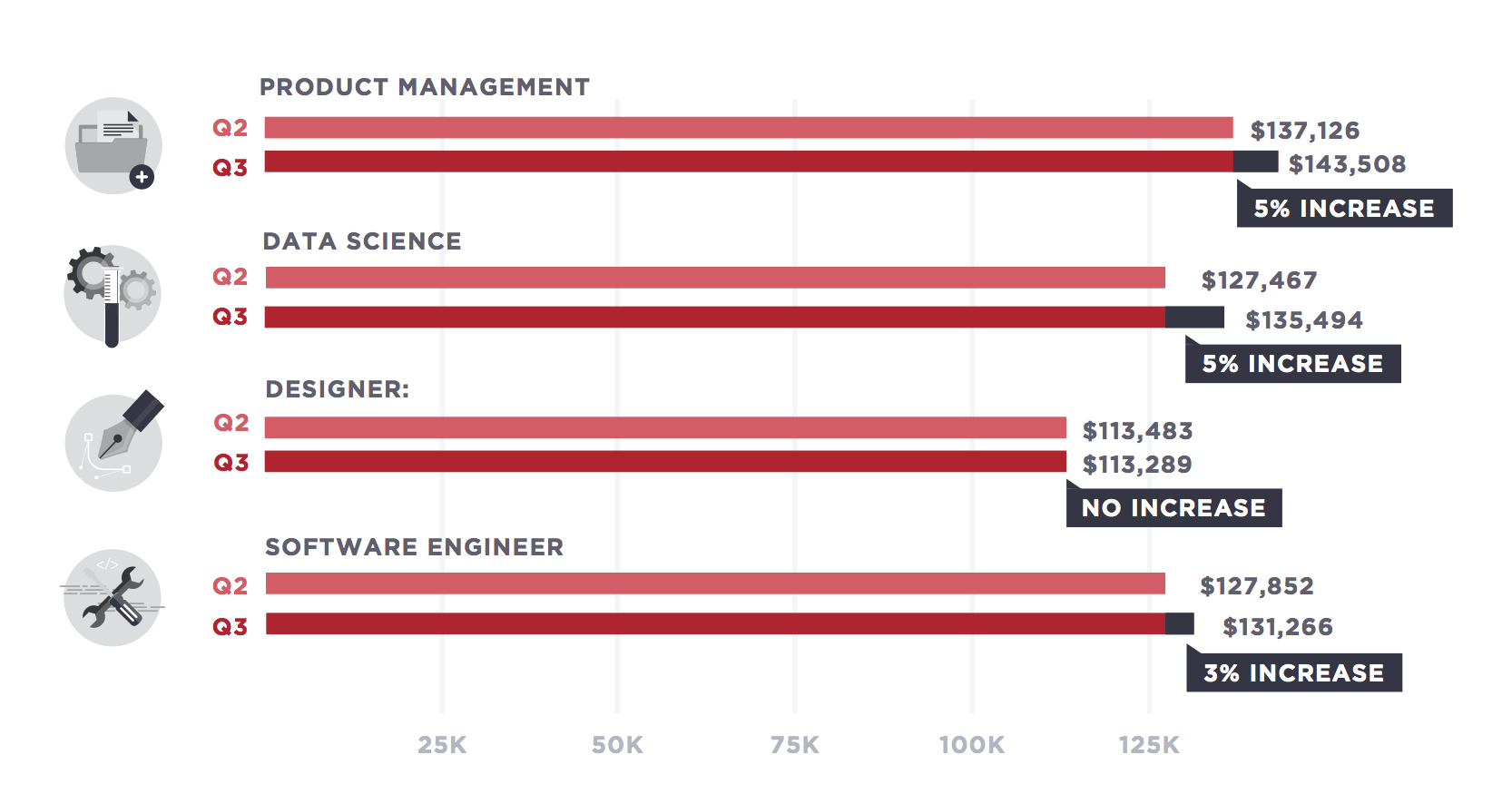 the 5 highest paid tech jobs who s hiring where 2016 hiring hiring for product managers has grown but at a slower pace than other tech jobs interview requests for product managers increased by 9 percent