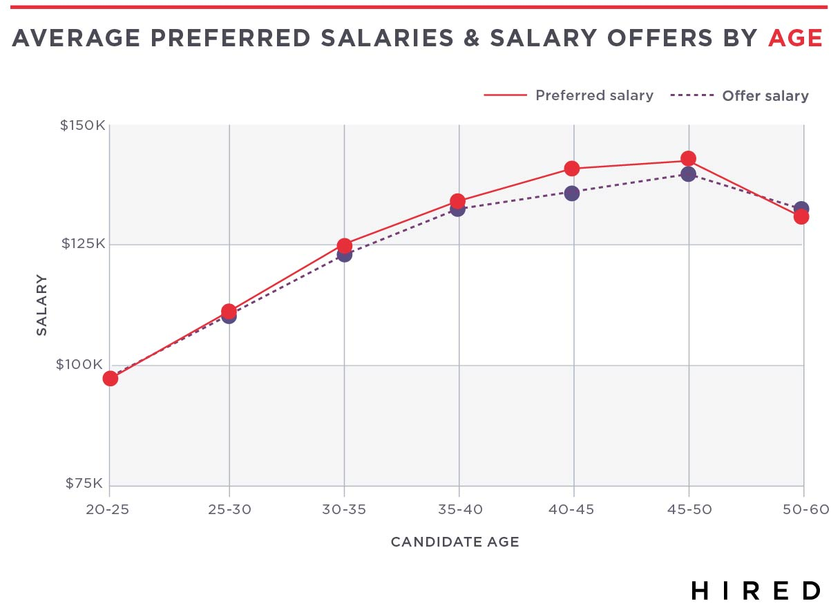 hired releases second annual global state of salaries report while ageism isn t as widely discussed once candidates pass the age of 45 they begin to see a decrease in their average salary and the number of job