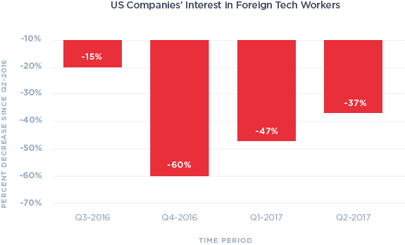 Why Some Companies Are Trying To Hire >> Data Report Global Tech Hiring In The Trump Era Company News