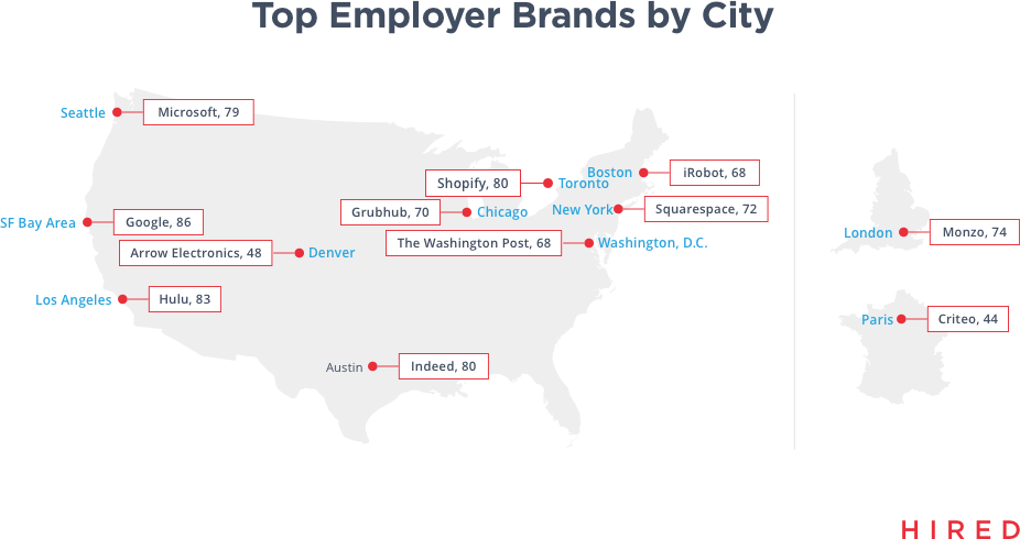 Hired Releases 2018 Global Brand Health Report - Company