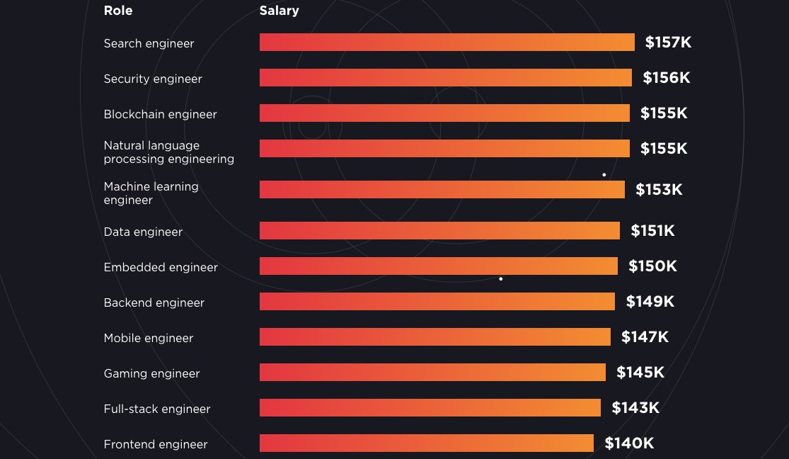 The Highest Paid Engineering Roles in San Francisco Right