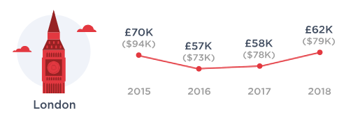 How Much Software Engineers Earn in London Tech Career