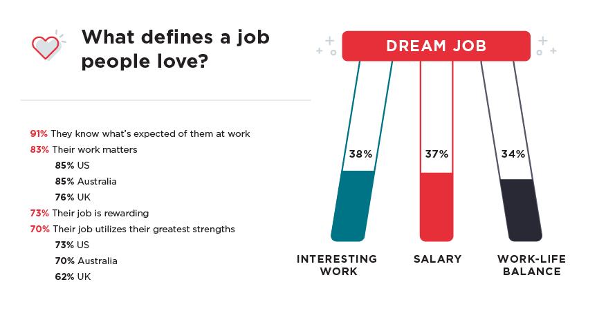 dream job definition