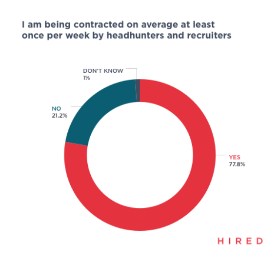 Average recruiter contacts