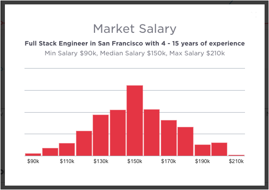 Engineer Salary Data